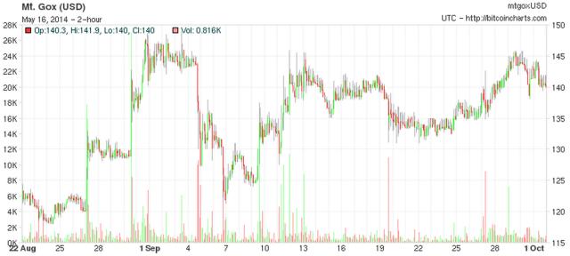 price_sep